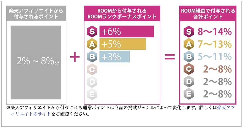 楽天ROOMのポイント付与率