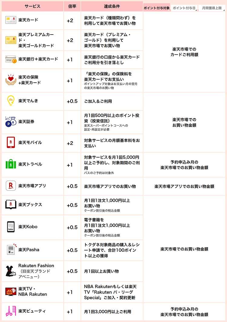 楽天カードポイントアップ詳細